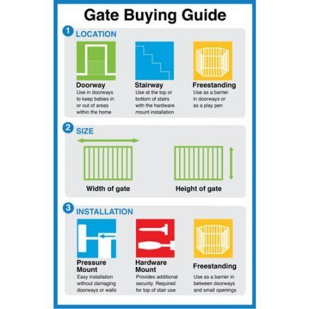 Illustration Of Gate Buying Guide